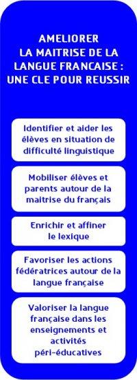 Améliorer la maîtrise de la langue française : une clé pour réussir